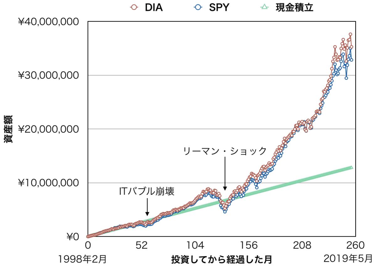 月5万円を「DIA」「SPY」「現金」に積み立てた場合の資産額比較