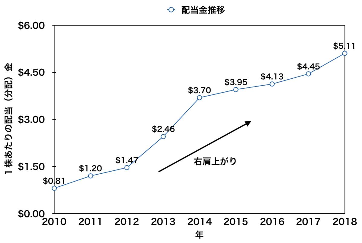 「VOO」の2010年〜2018年の配当金推移
