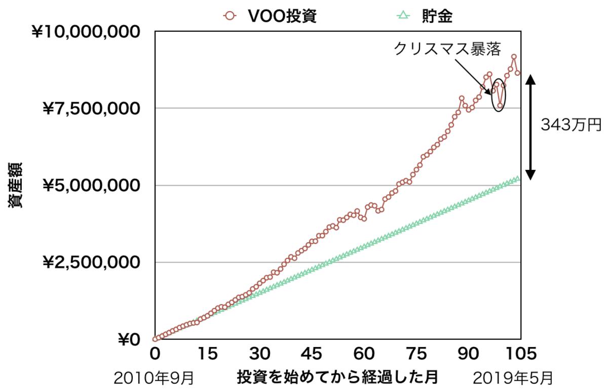月に5万円積み立てた時の「VOO」「現金」の資産額比較