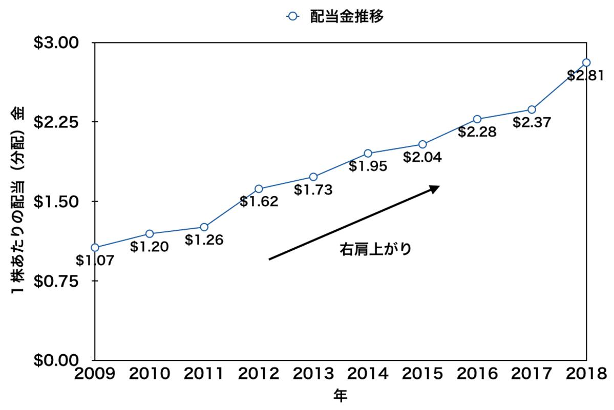 「VTI」の配当金推移(2009年から2018年)