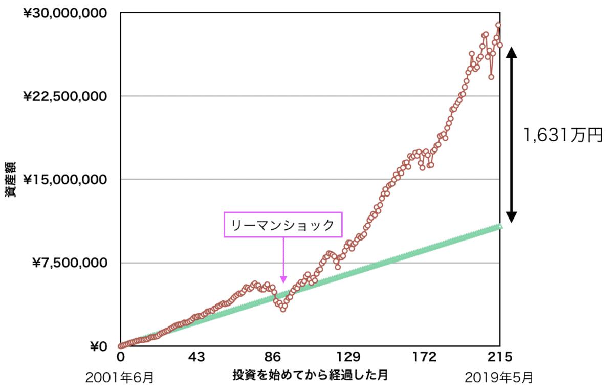月5万円を「VTI」「現金」で積み立てた場合の資産額の比較