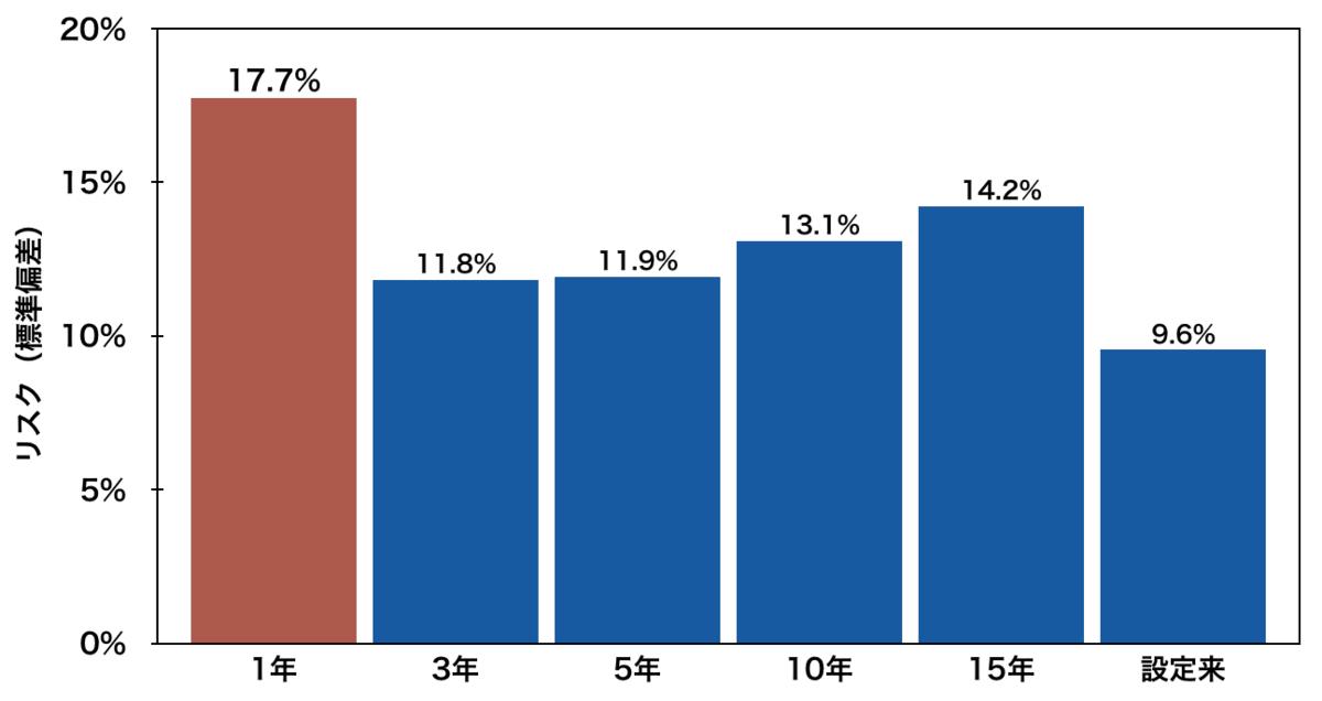 「VTI」の年率利回り(1年・3年・5年・10年・15年・設定来)