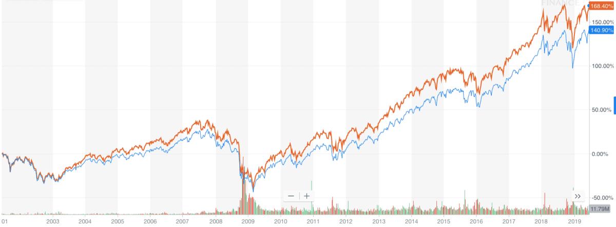 VTI(オレンジ)とVOO(青)の株価チャート(VTI設定来から)