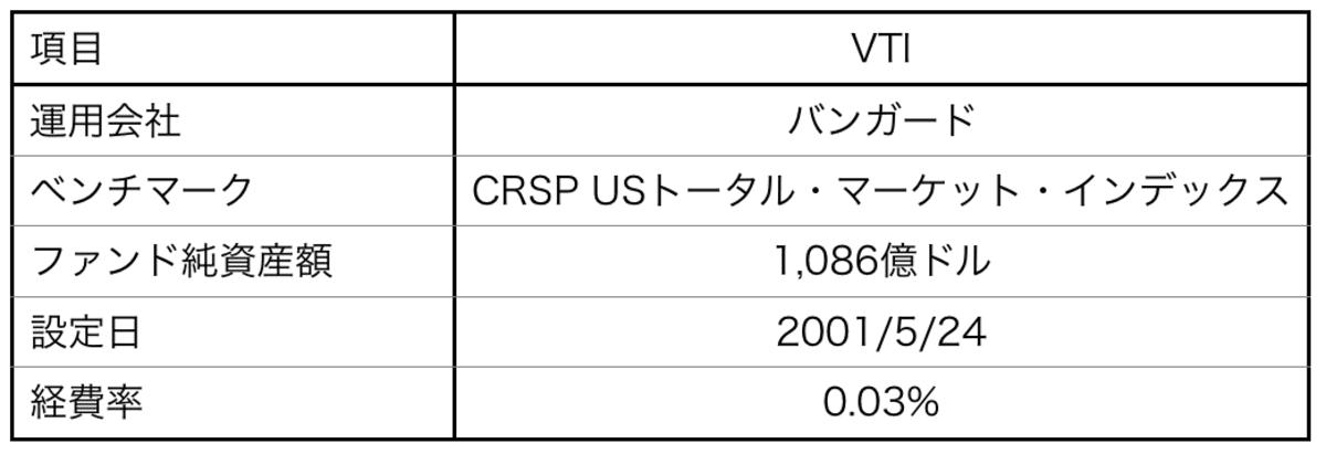 「VTI」の運用会社・ベンチマーク・ファンド純資産額・設定日・経費率
