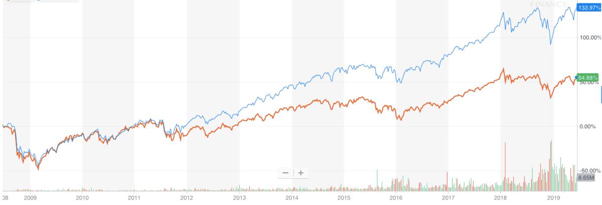 VT(オレンジ)とIVV(青)の株価チャート(VT設定来から)
