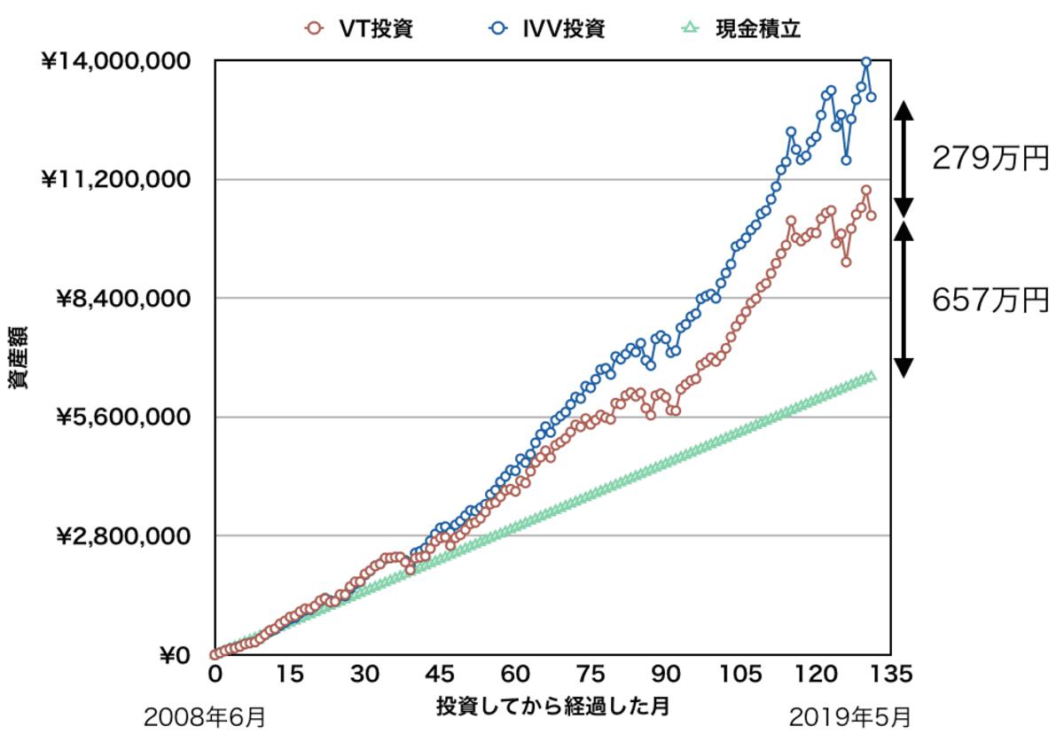 月5万円を「VT」「IVV」「現金」で積み立てた場合の資産額の比較