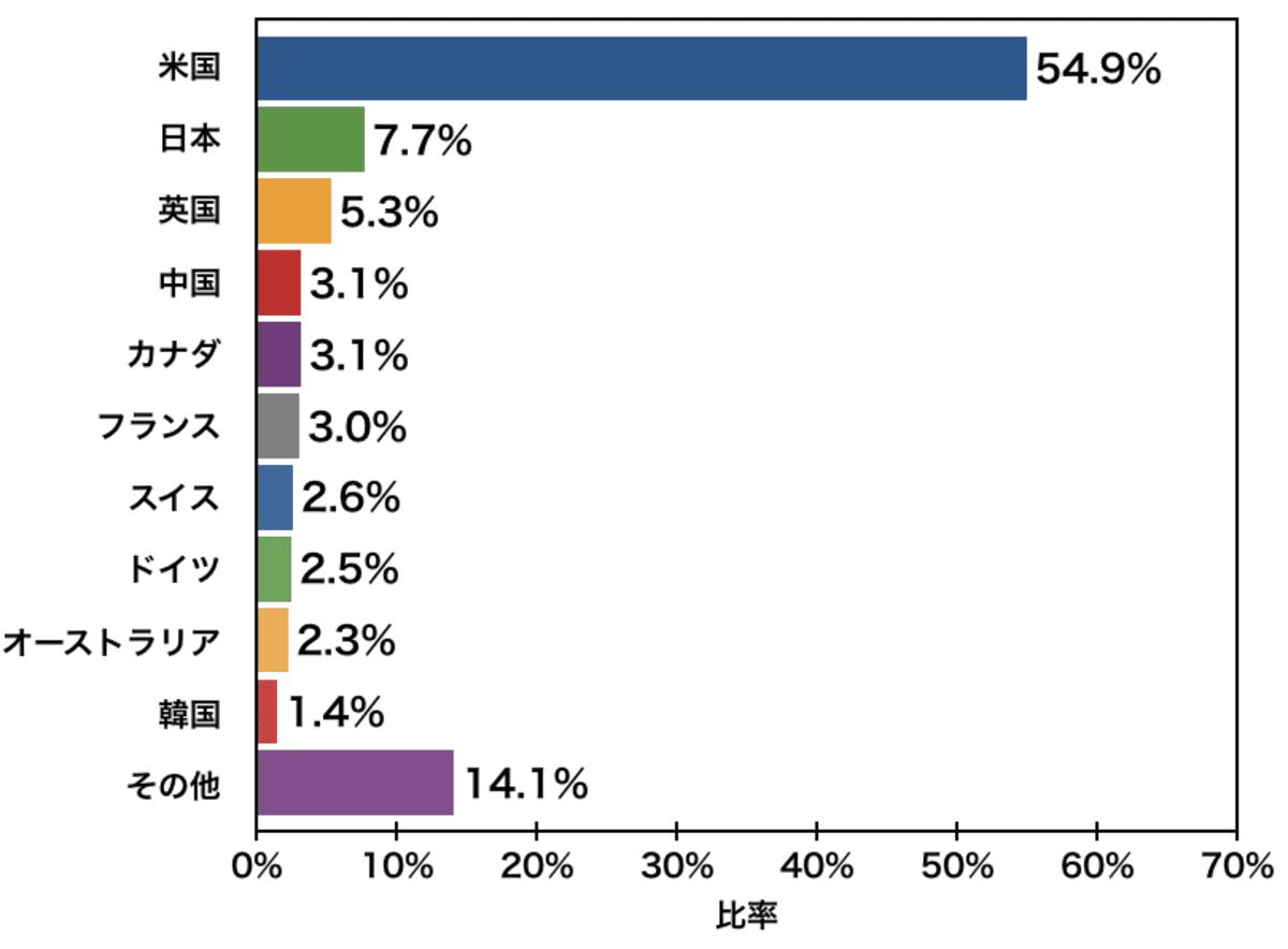 「VT」の国別比率