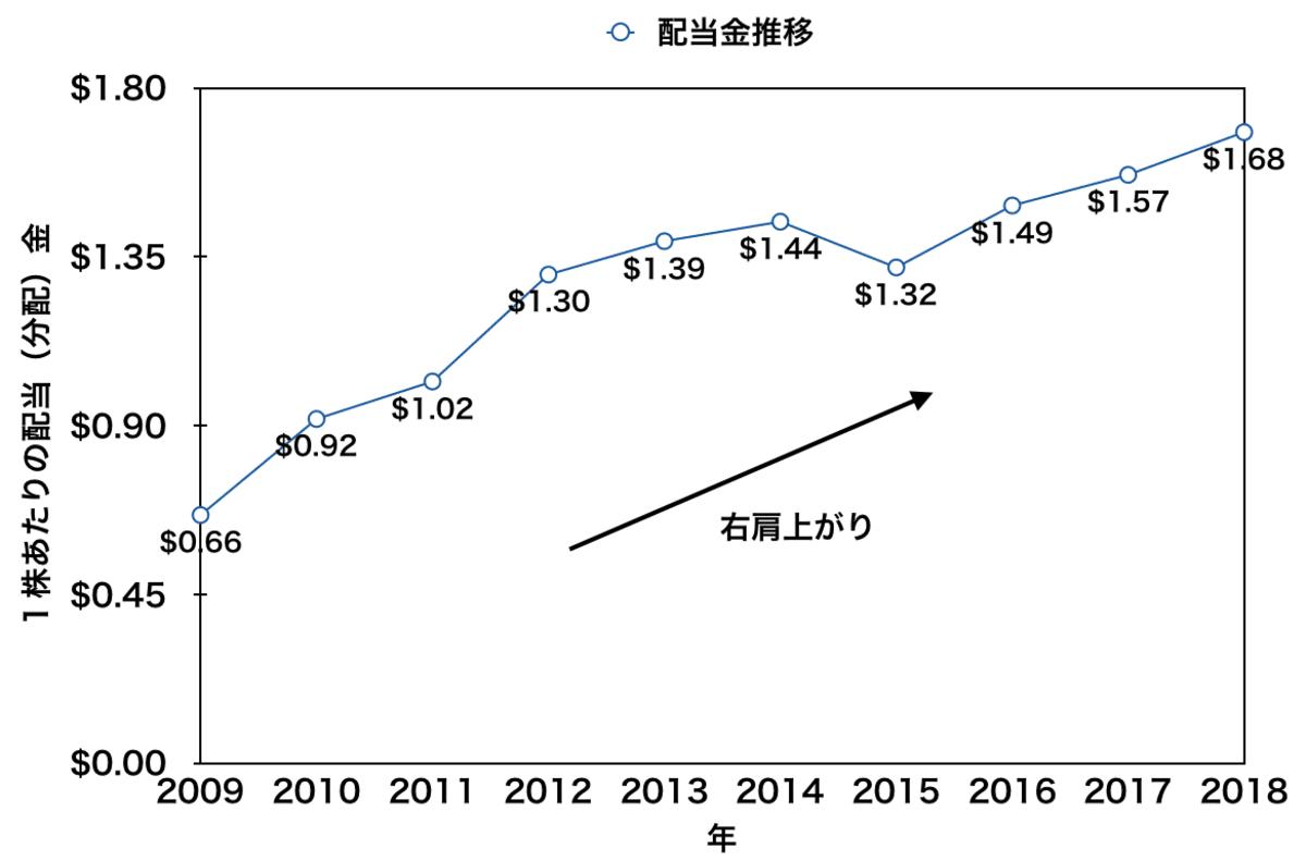 「VT」の配当金推移(2009年から2018年)