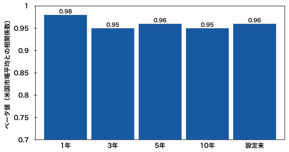 「VT」のベータ値(1年・3年・5年・10年・設定来)