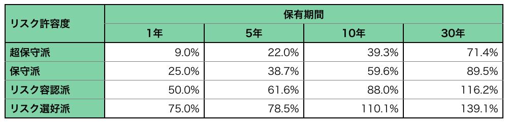 リスク許容度・投資期間別株式比率表