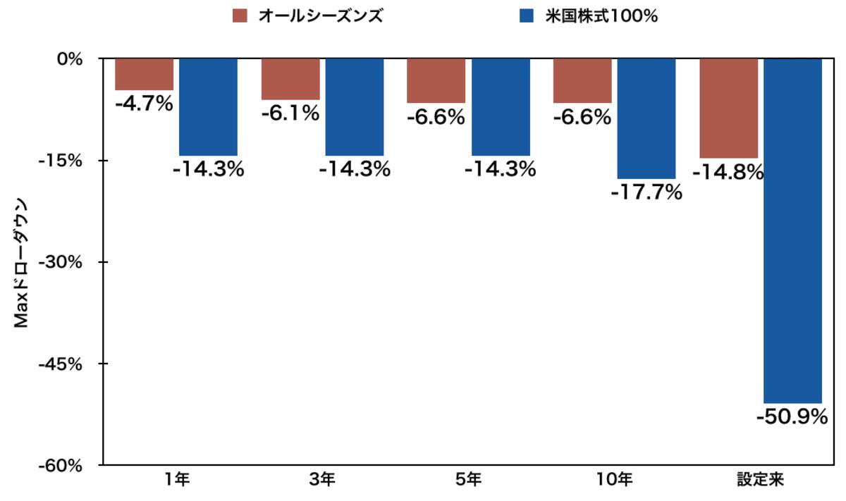 Maxドローダウン比較(1年・3年・5年・10年・設定来)