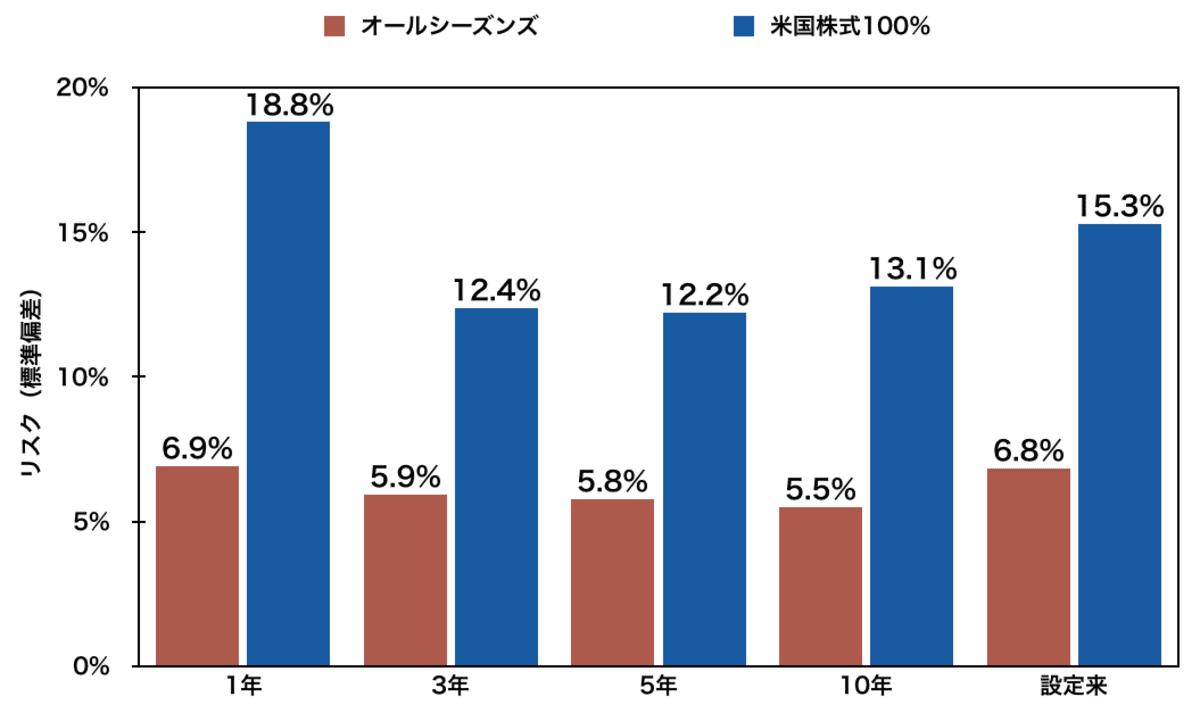 オールシーズンズと米国株式100%のリスク(1年・3年・5年・10年・設定来)