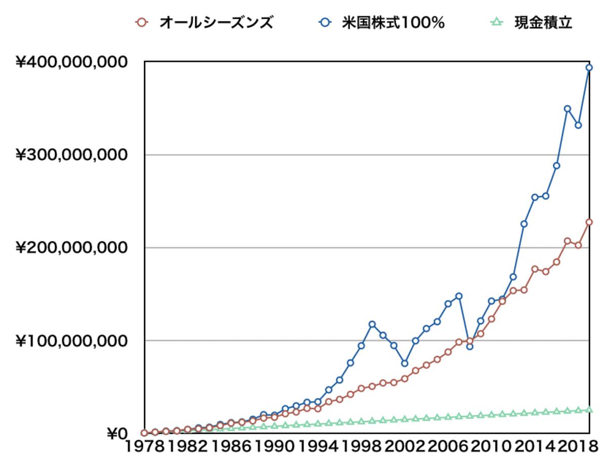 40年月5万投資(オールシーズンズ、米国株式100%、現金)