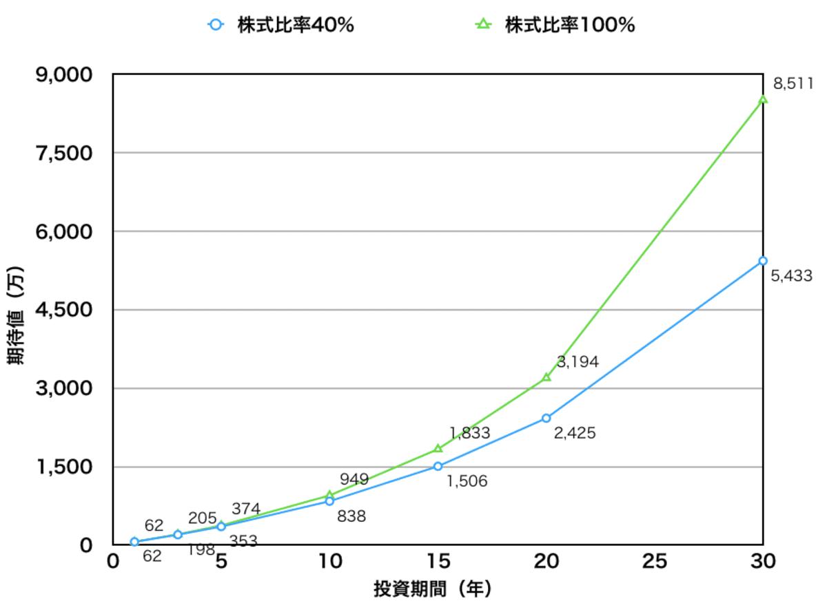 投資期間と期待リターン(株式比率40%と100%)