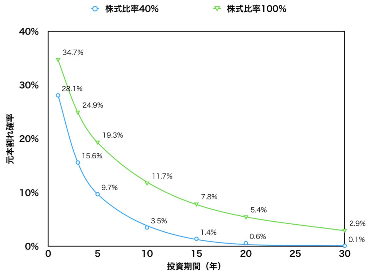投資期間と元本割れ確率(株式比率40%と100%)