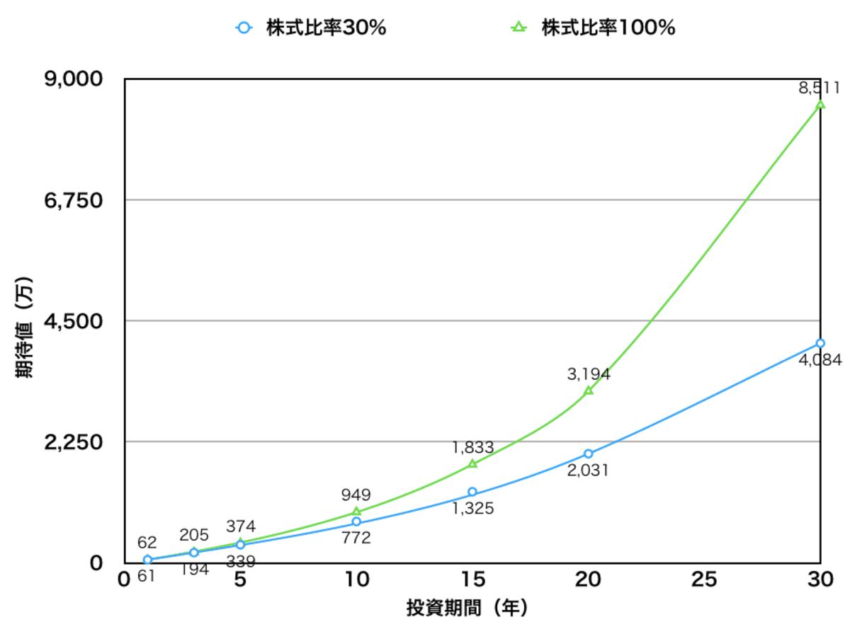 投資期間と期待リターン(株式比率30%と100%)