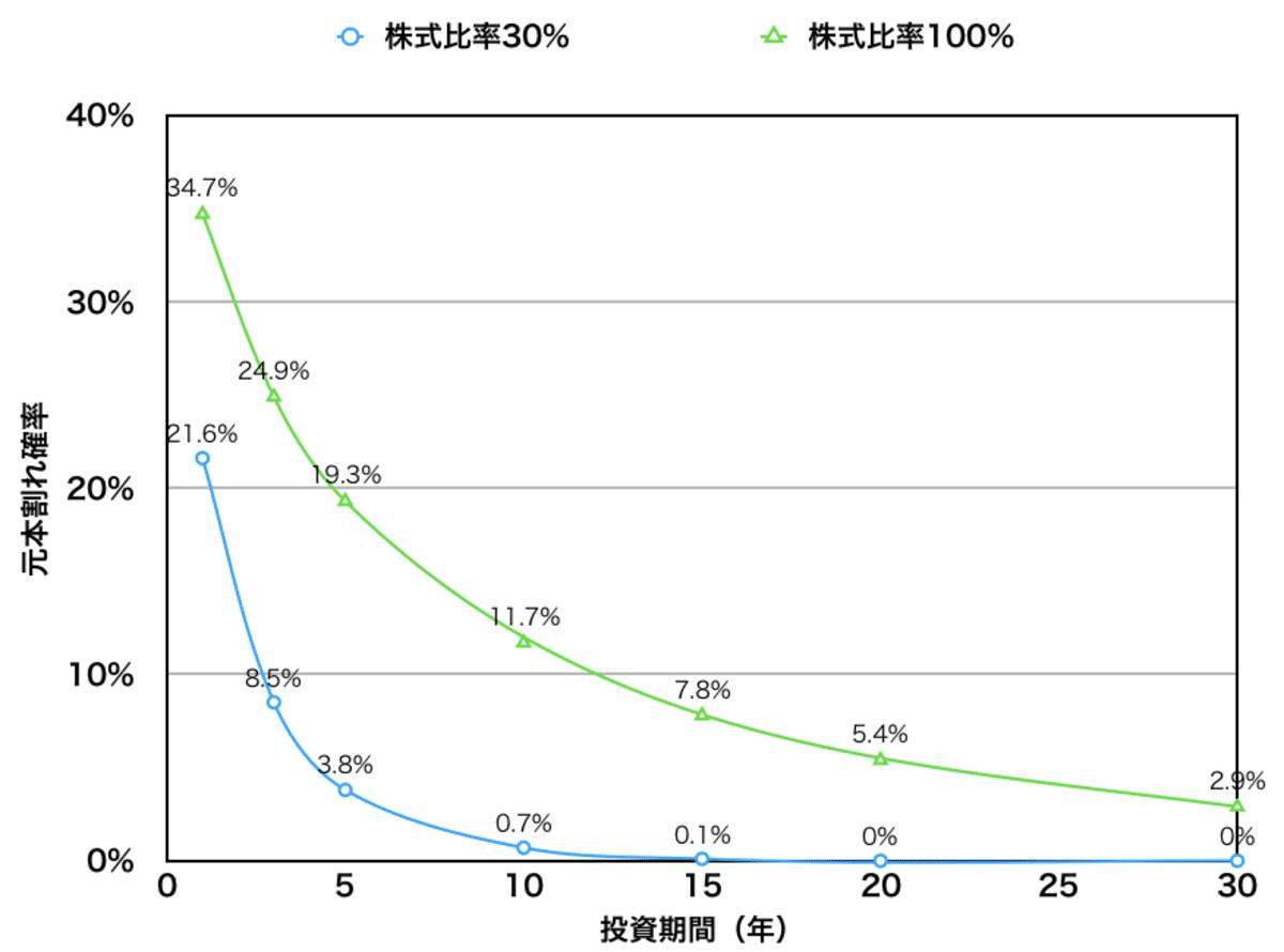 投資期間と元本割れ確率(株式比率30%と100%)