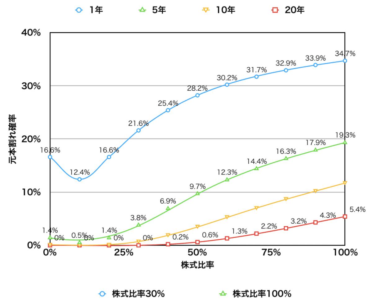 株式比率と元本割れ確率(1年・5年・10年・20年)