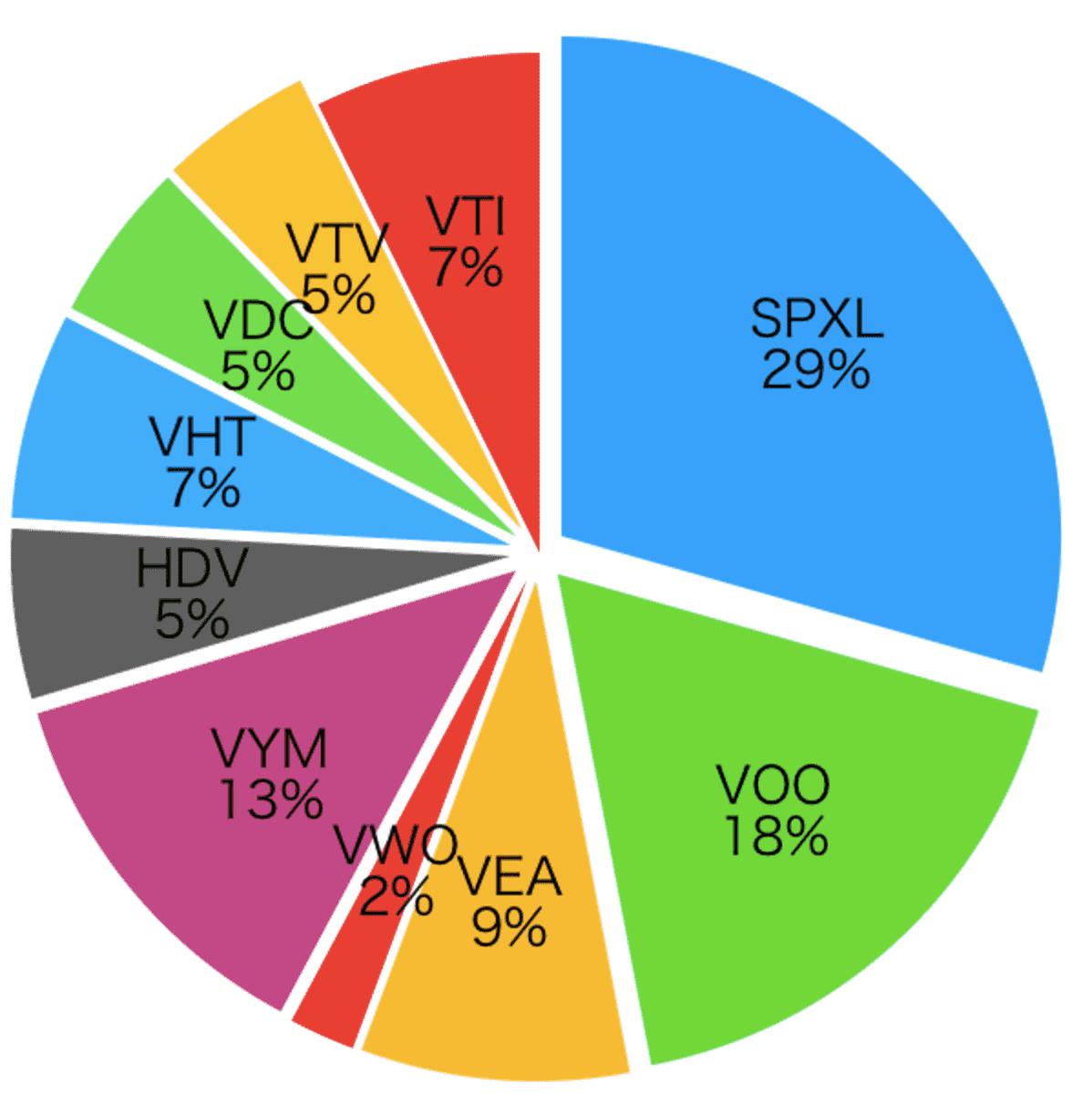 今月の資産額円グラフ