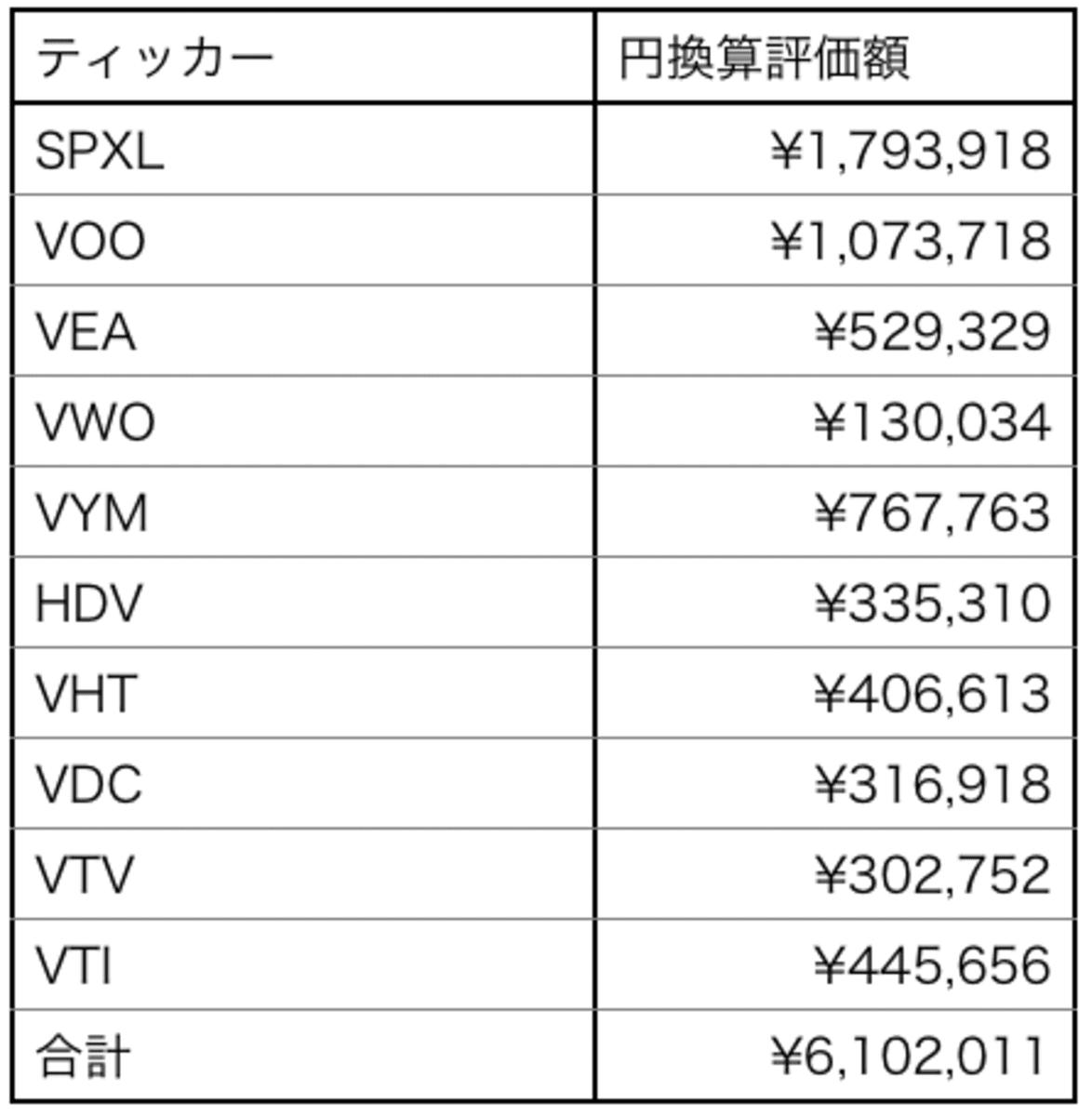 今月の資産額表