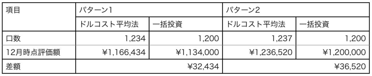 下落相場と高値づかみ時の購入口数・12月時点評価額・ドルコスト平均法と一括投資差額