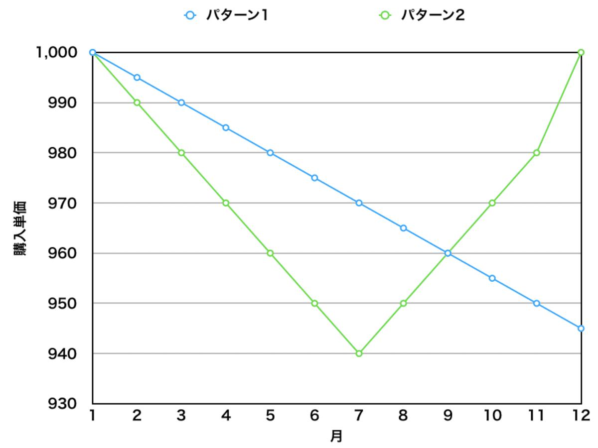 右肩下がりとV字回復した購入価格のグラフ