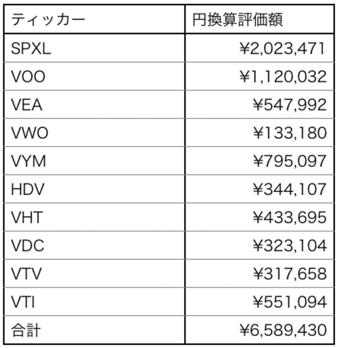 2019年11月の資産額表
