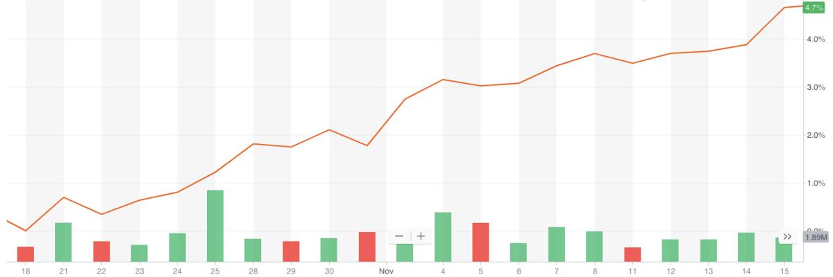 2019年10-11月のVOOのチャート