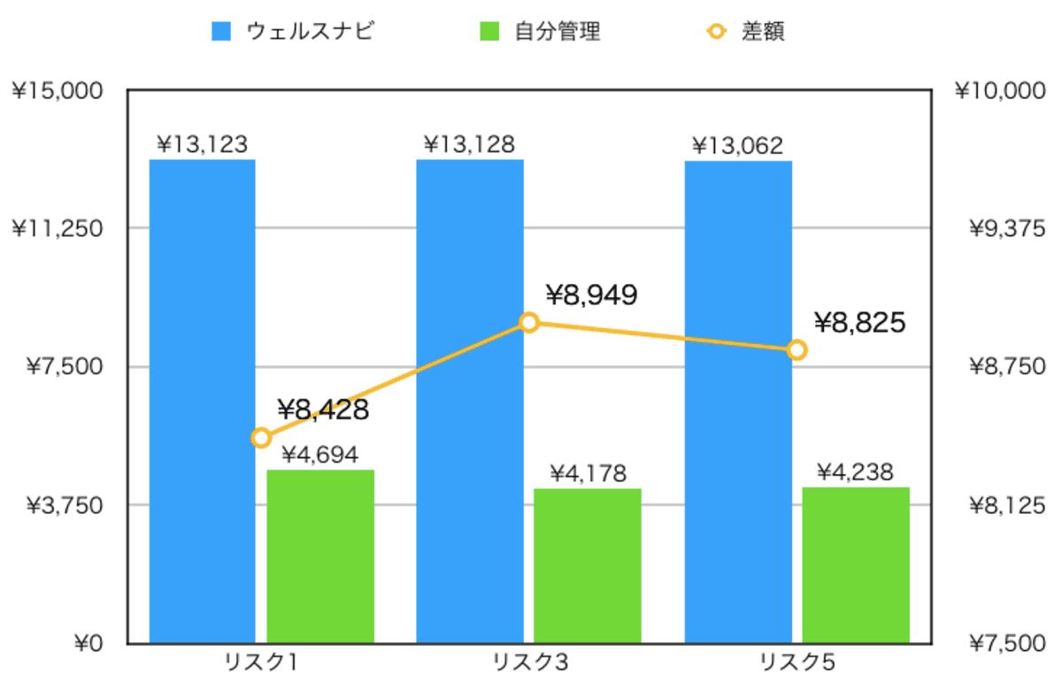 初期投資額100万円・月5万円積立時のウェルスナビと自分管理の年間手数料比較