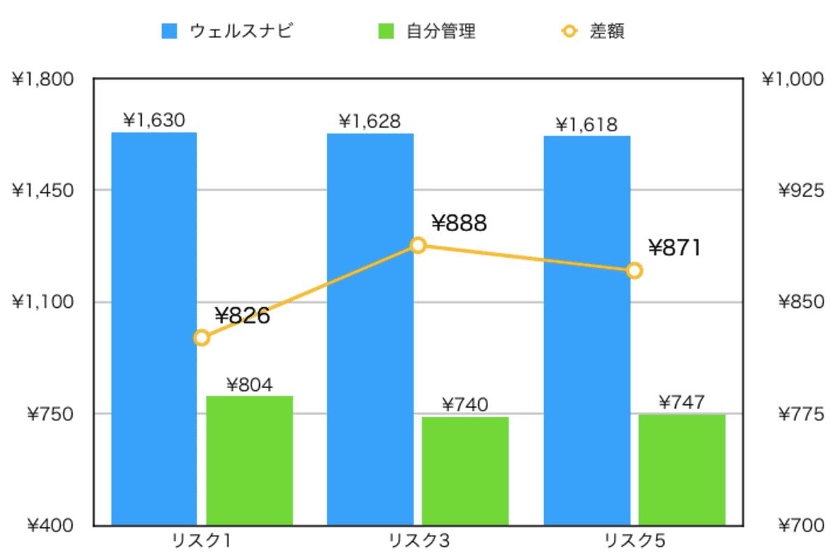 初期投資額10万円・月1万円積立時のウェルスナビと自分管理の年間手数料比較