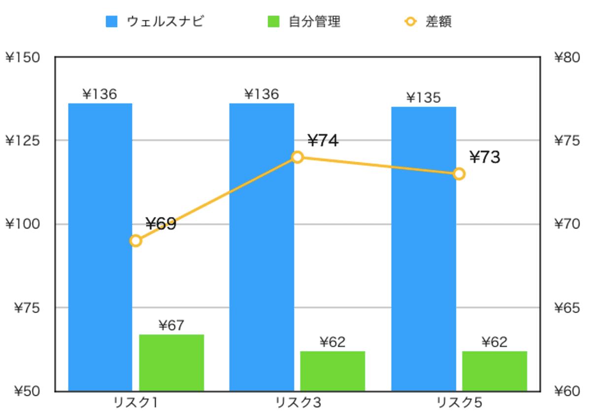初期投資額10万円・月1万円のウェルスナビと自分管理の月平均手数料比較