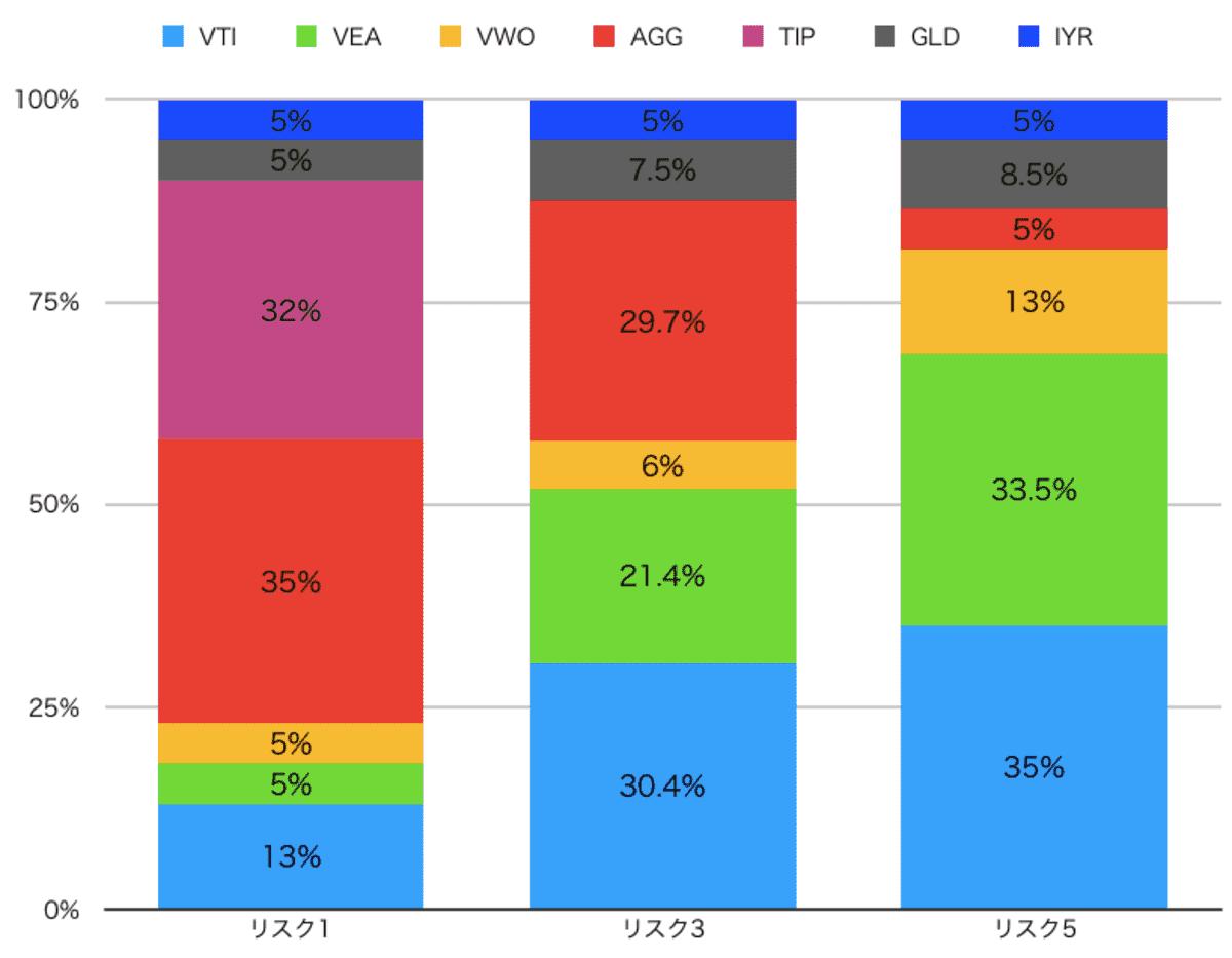 ウェルスナビのリスク毎の資産配分例