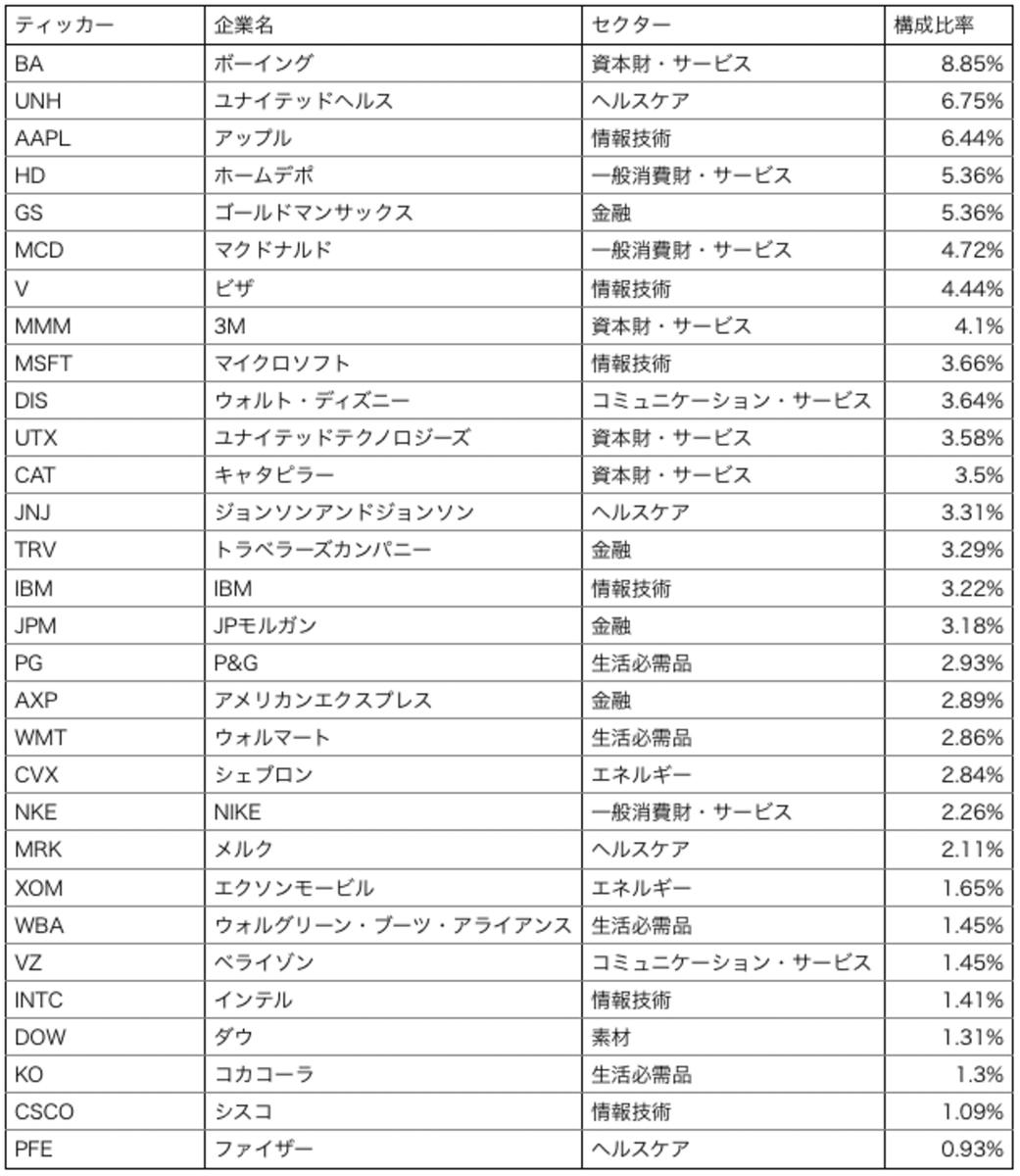 NYダウ連動ETF「DIA」のティッカー・構成銘柄・セクター・構成比率