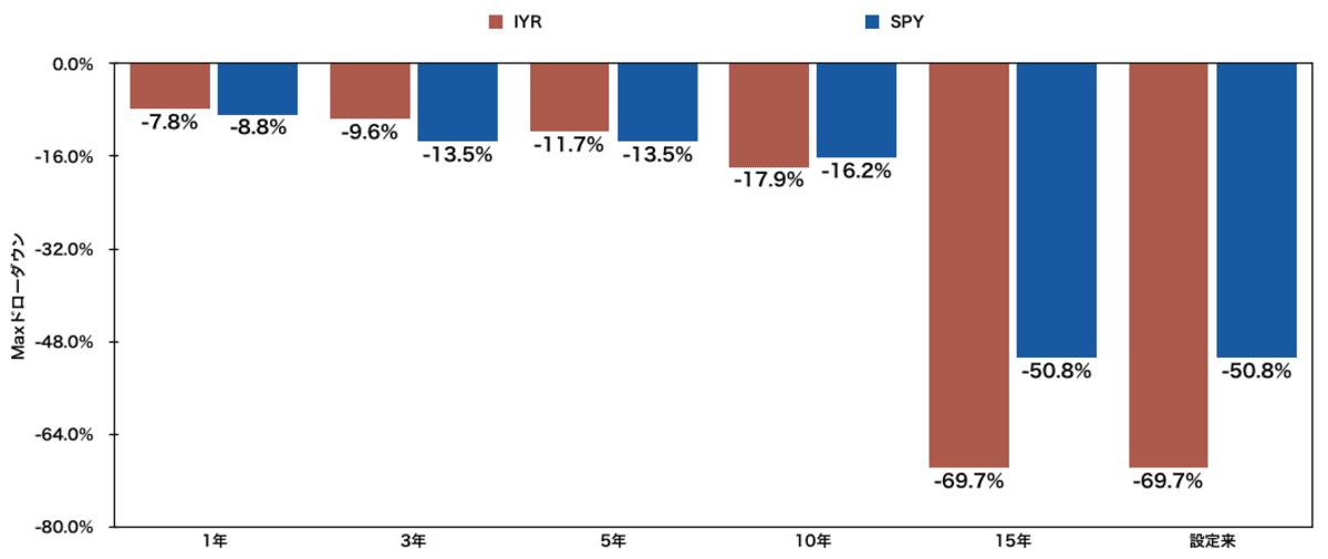 米国不動産ETF「IYR」と「SPY」のMaxドローダウン