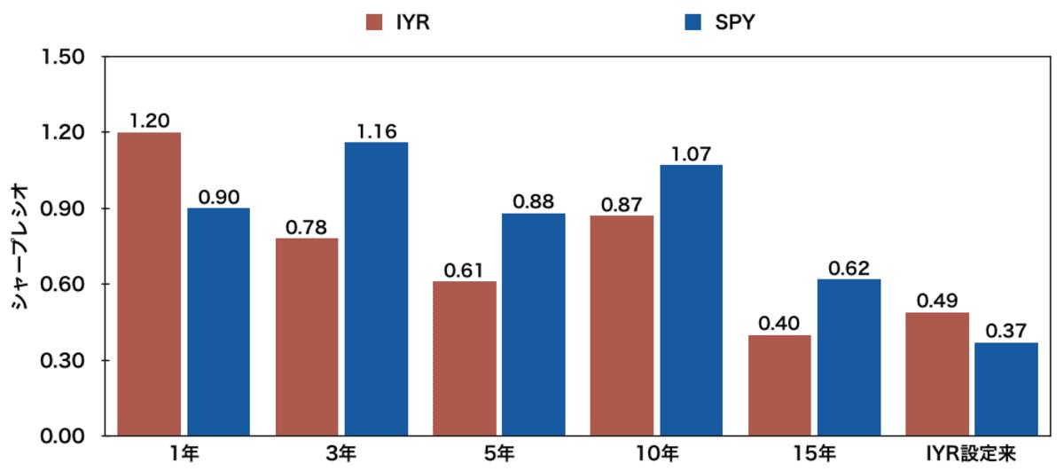 米国不動産ETF「IYR」と「SPY」のシャープレシオ(1、3、5、10、15年、設定来)