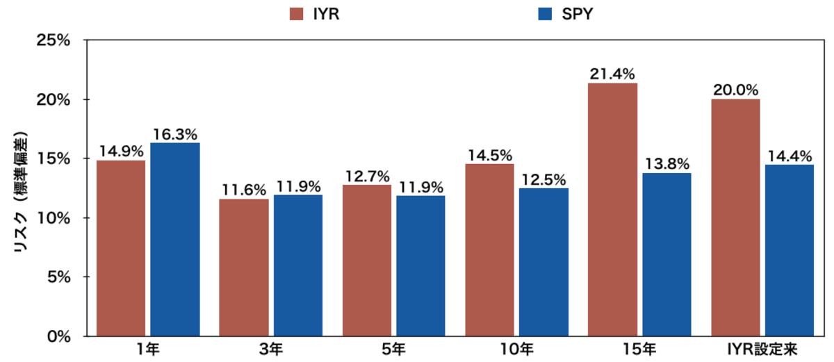 米国不動産ETF「IYR」と「SPY」のリスク比較