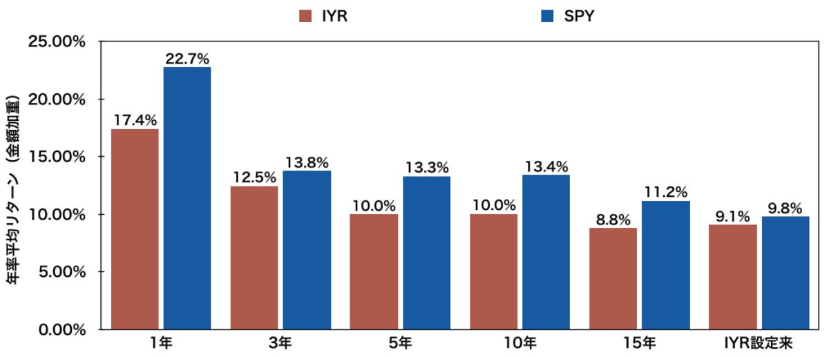 米国不動産ETF「IYR」と「SPY」の年率平均リターン比較