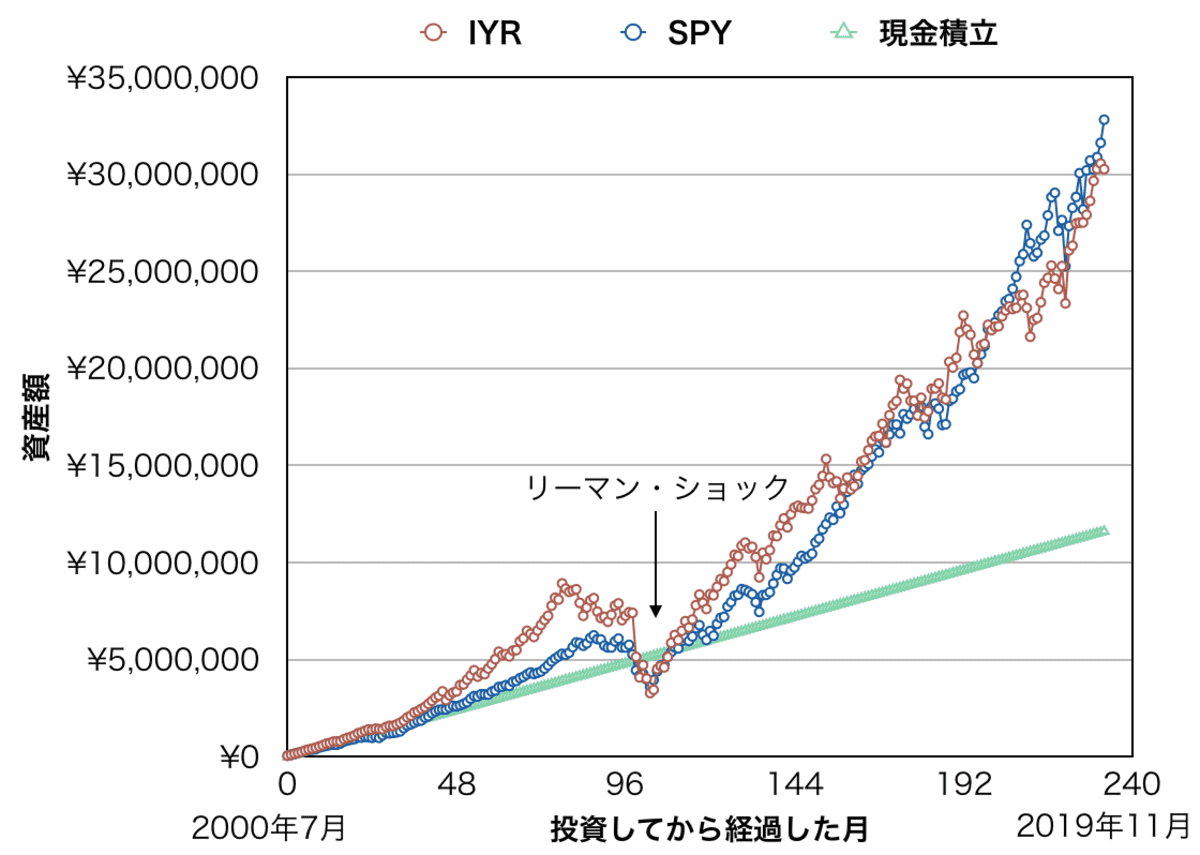 米国不動産ETF「IYR」と「SPY」と現金に月5万円積み立てた場合の資産額比較