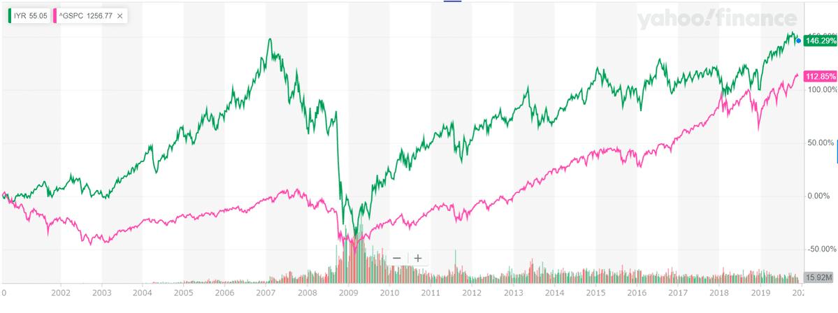 「IYR」と「sp500指数」の比較チャート