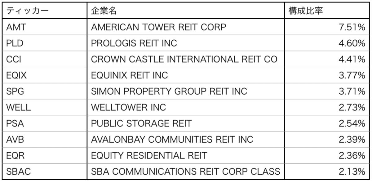 米国不動産ETF「IYR」の構成銘柄トップ10