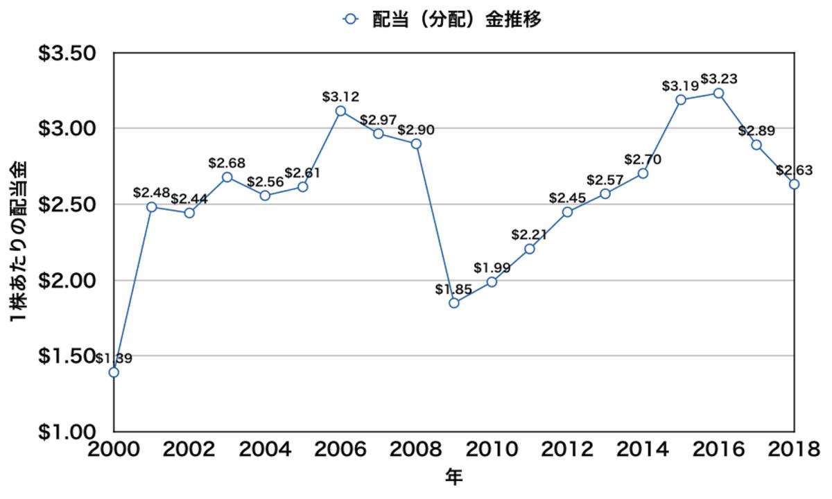 米国不動産ETF「IYR」の配当(分配金)推移