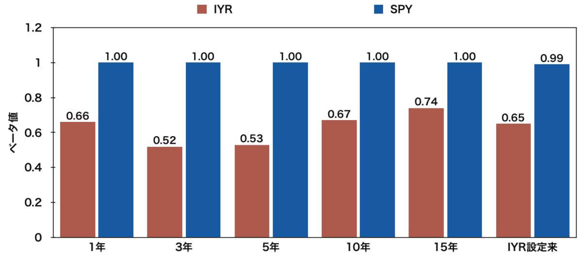 米国不動産ETF「IYR」とSPYのベータ値比較