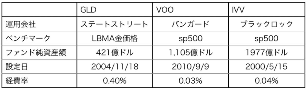 GLD・VOO・IVVのETF基本情報