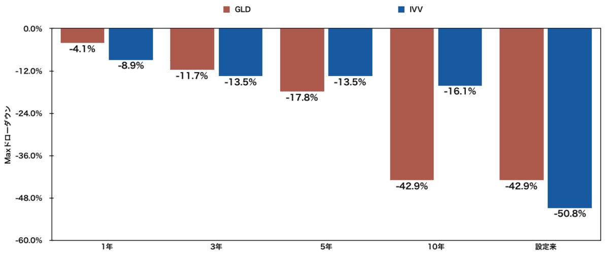 「金」に投資するETF「GLD」と「IVV」のmaxドローダウン比較
