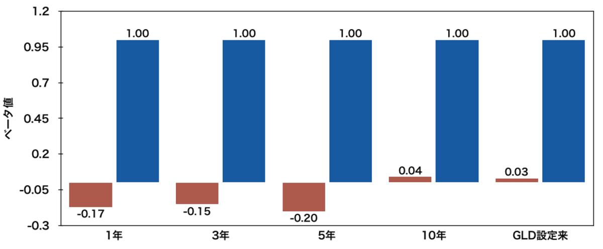 「金」に投資するETF「GLD」と「IVV」のベータ値比較