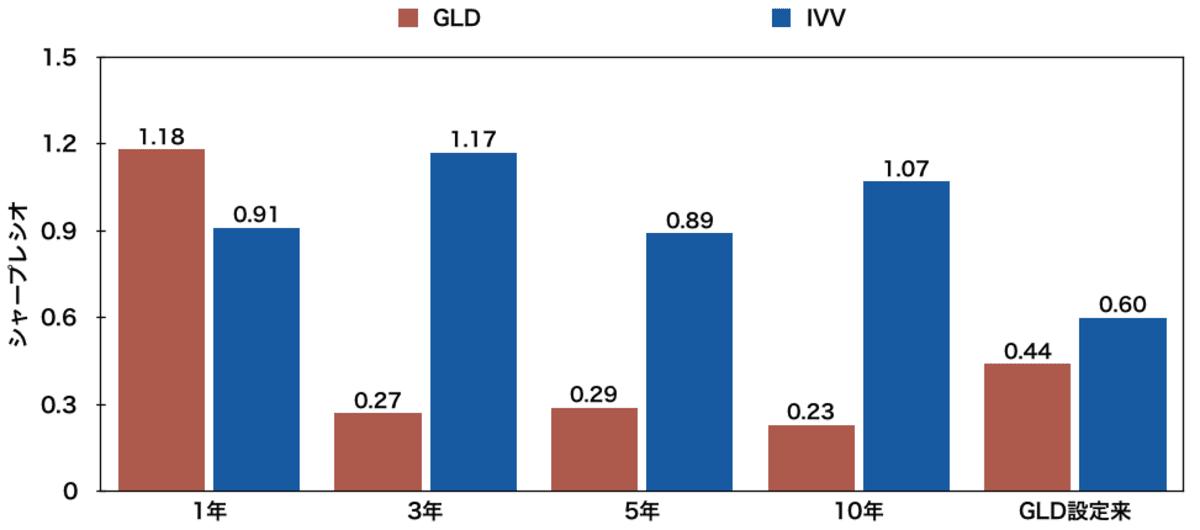 「金」に投資するETF「GLD」と「IVV」のシャープレシオ比較