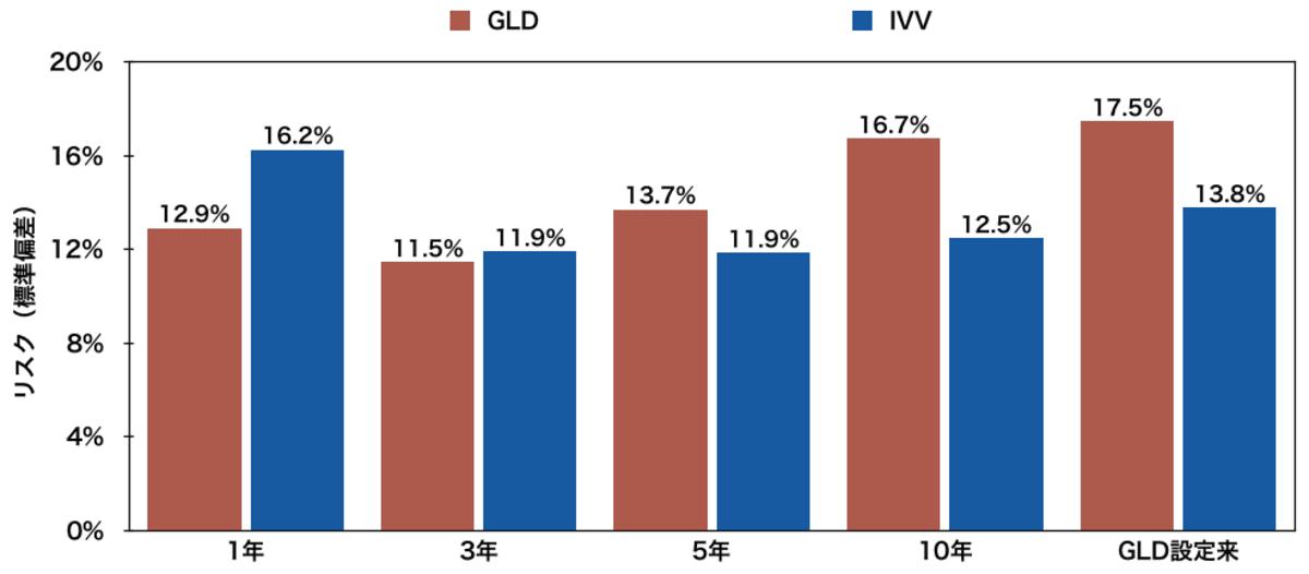 「金」に投資するETF「GLD」と「IVV」のリスク比較