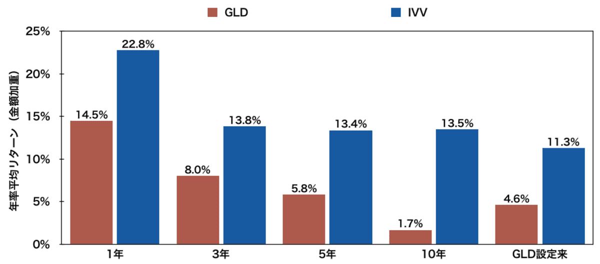 「GLD」と「sp500」の年率平均リターン比較
