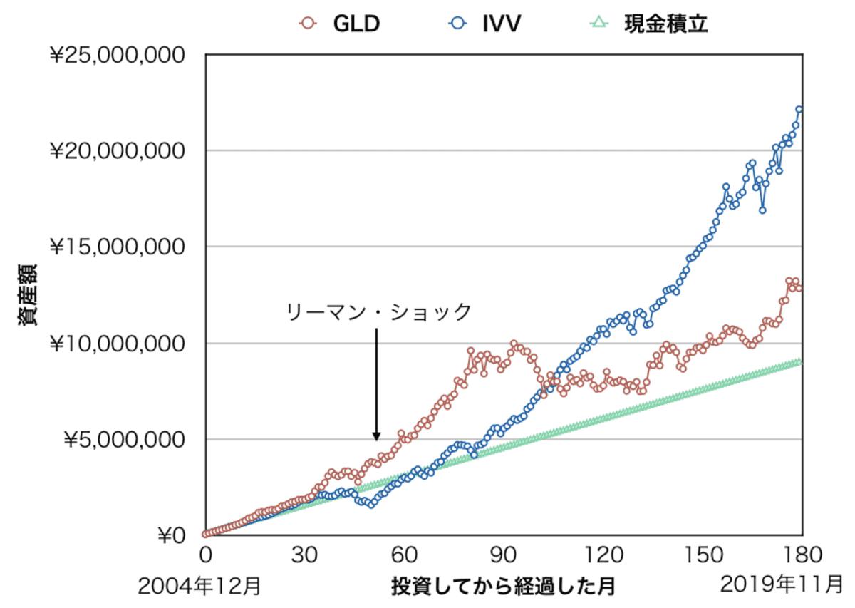 月5万円積み立てた場合(GLD・IVV・現金)