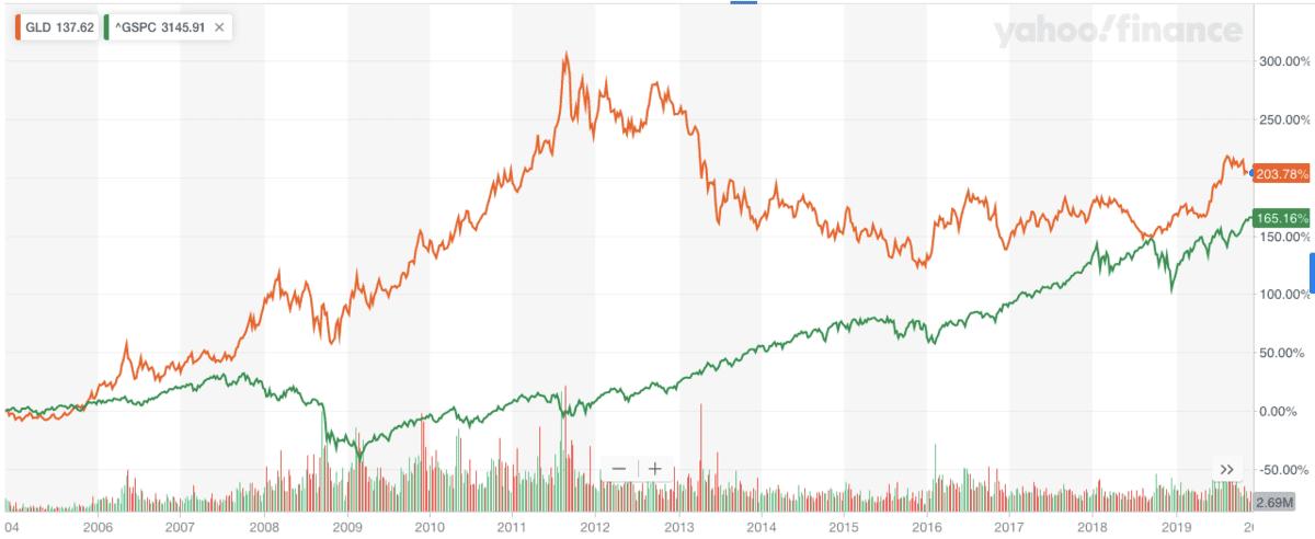 金に投資するETF「GLD」と「sp500指数」の比較チャート